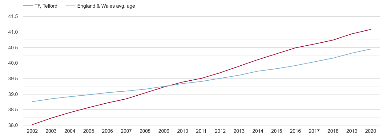 Telford population average age by year