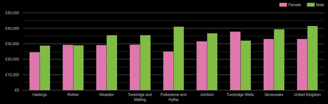 Tonbridge average salary comparison by sex
