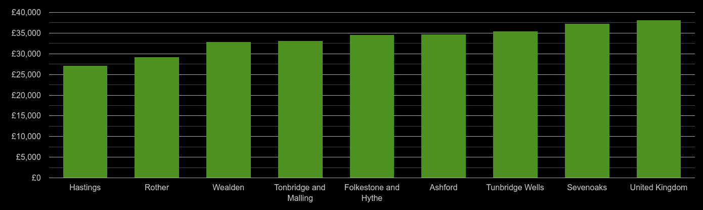 Tonbridge average salary comparison
