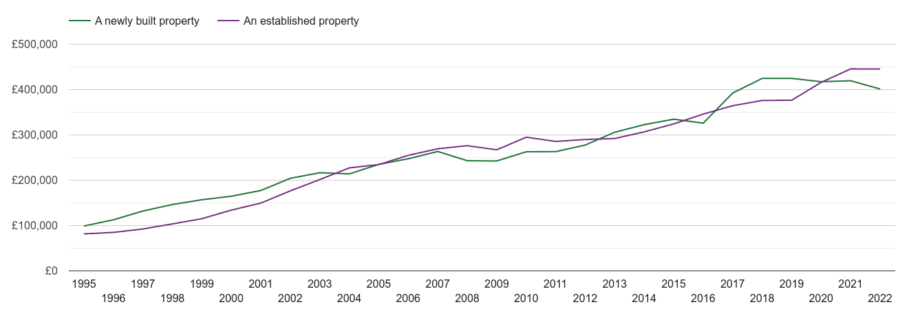 Tonbridge house prices new vs established