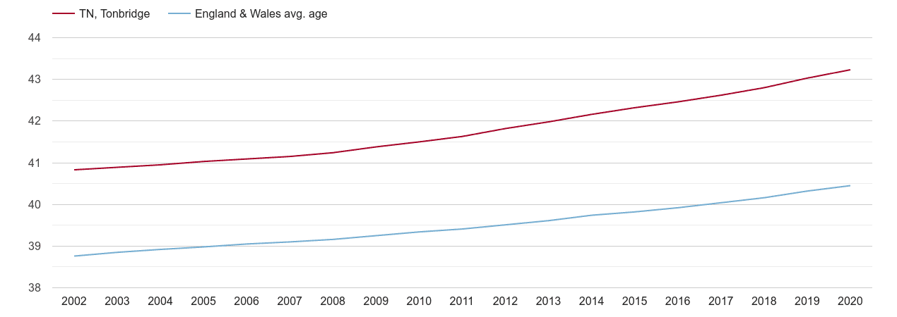 Tonbridge population average age by year