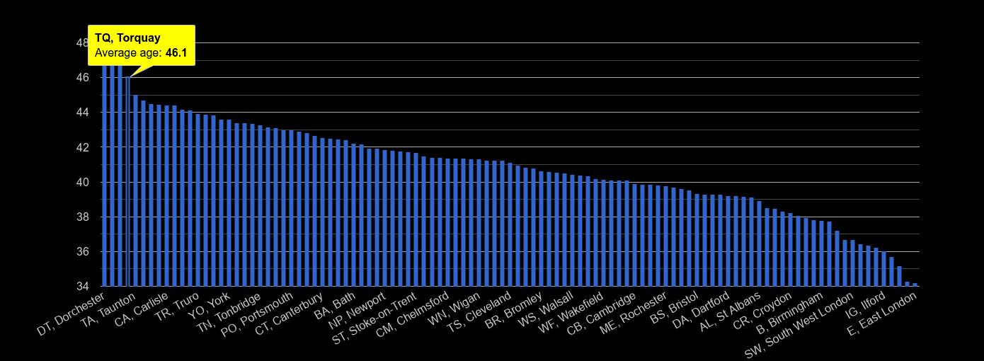 Torquay average age rank by year