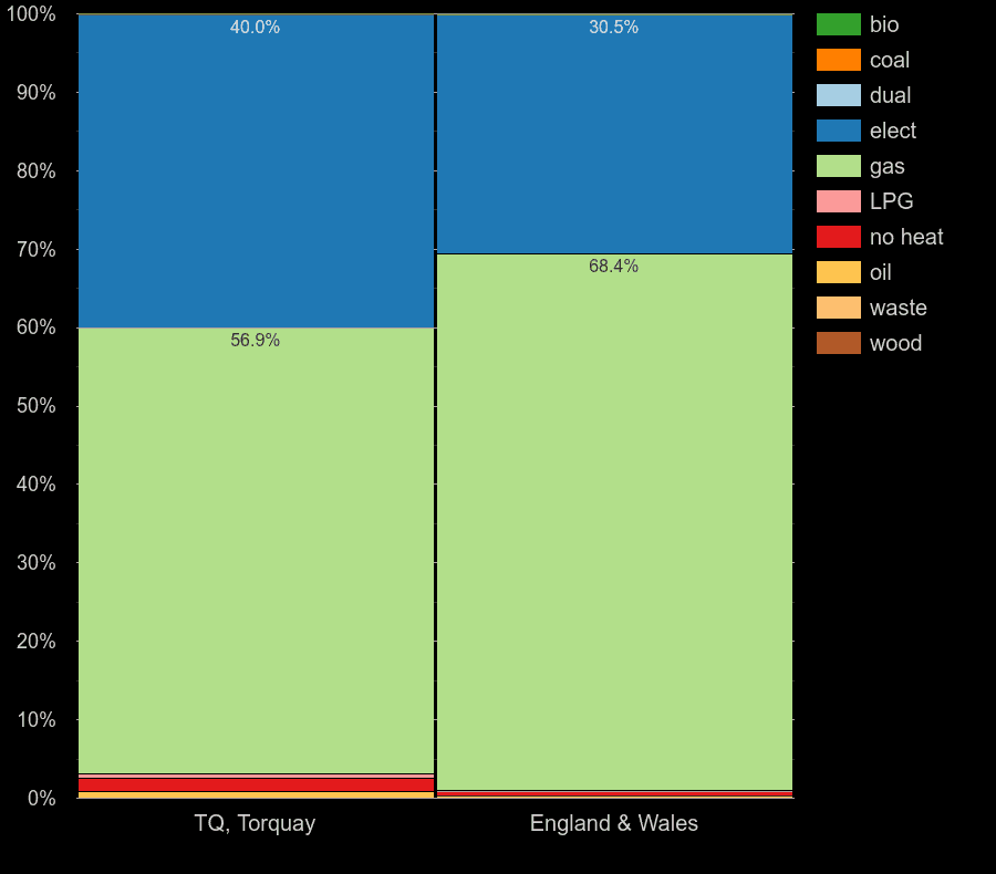 Torquay flats by main heating fuel