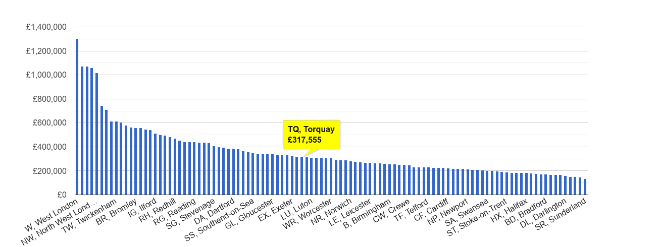 Torquay house price rank