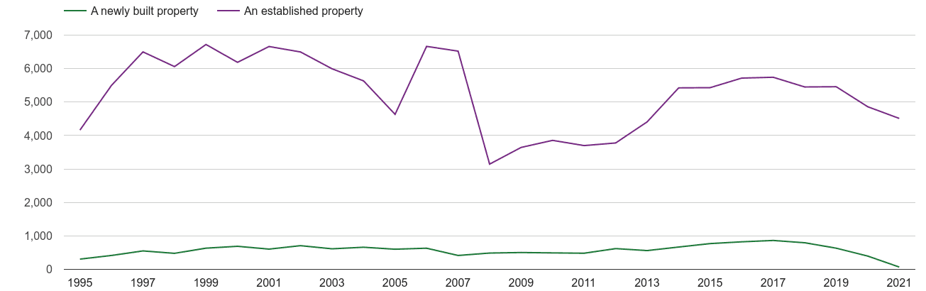 Truro annual sales of new homes and older homes