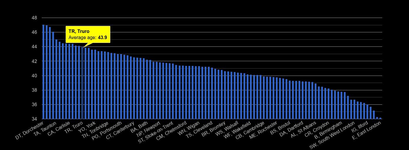 Truro average age rank by year