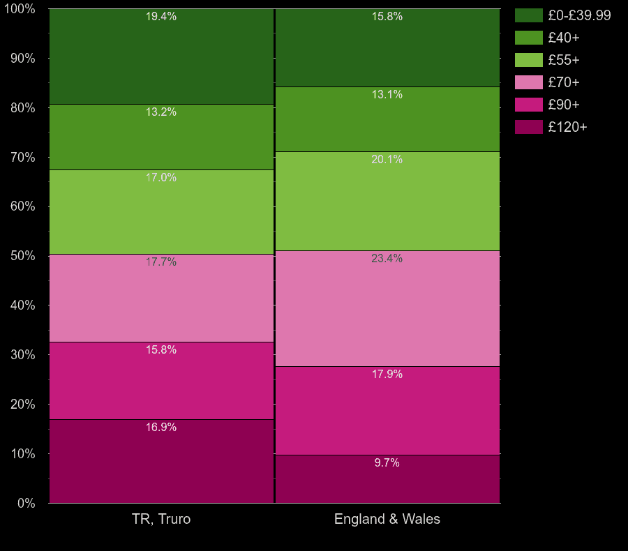 Truro homes by heating cost per square meters