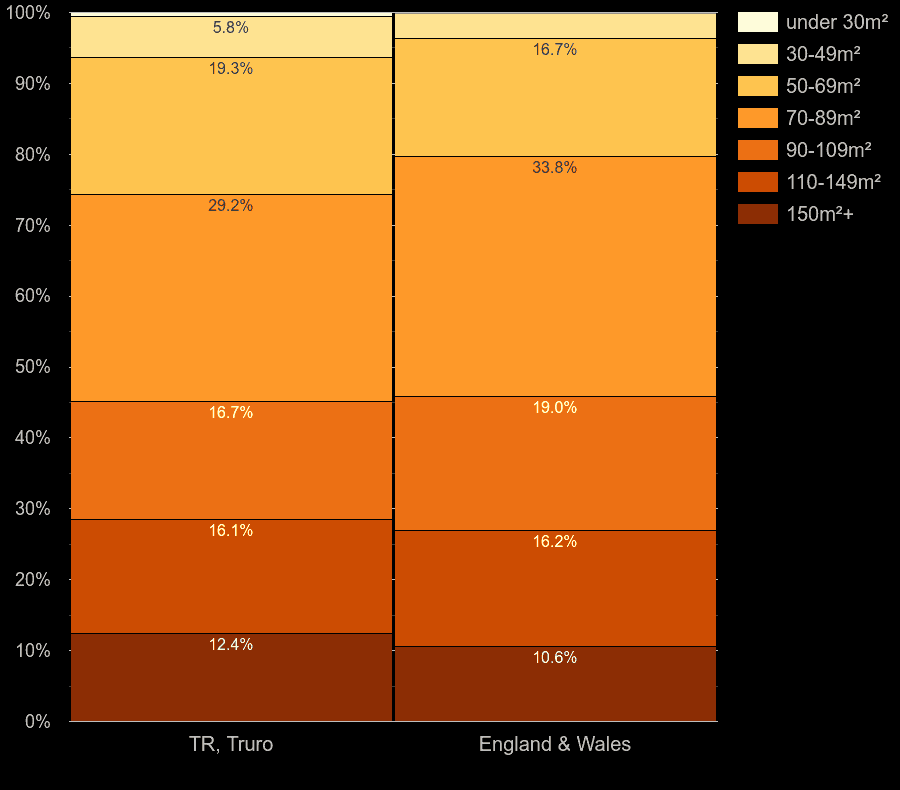 Truro houses by floor area size