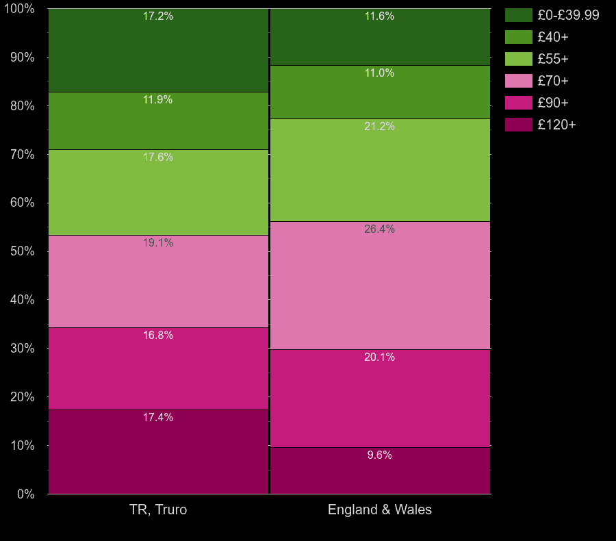 Truro houses by heating cost per square meters