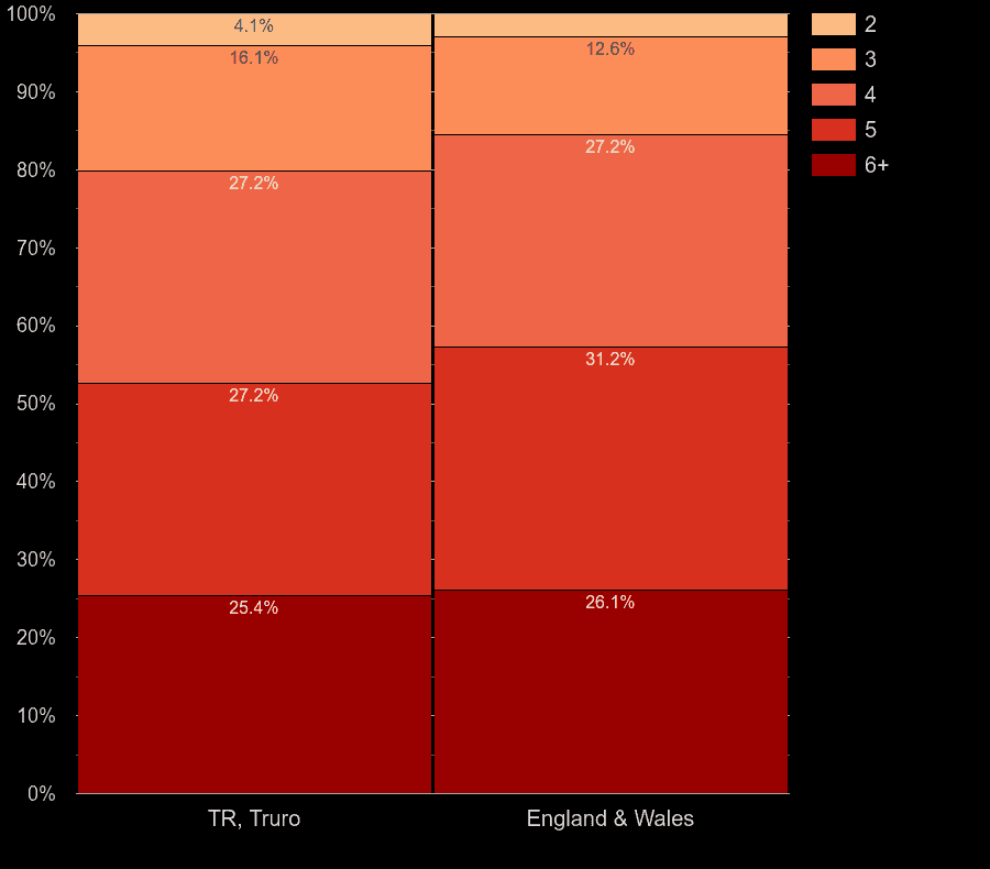 Truro houses by number of rooms