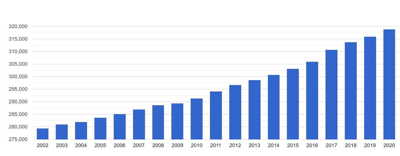 Truro population growth