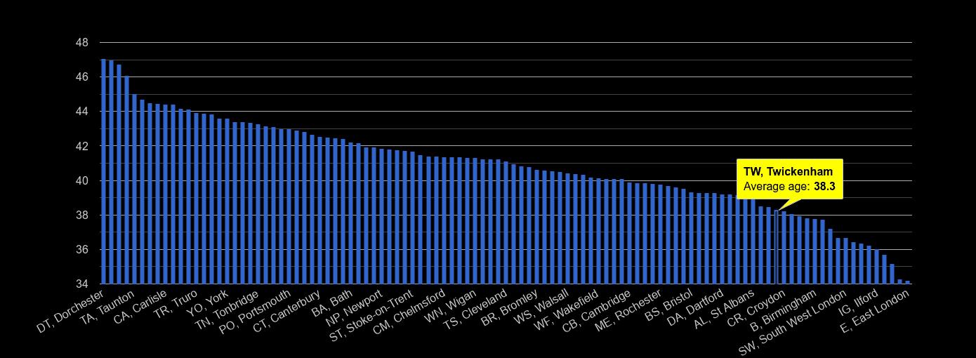 Twickenham average age rank by year