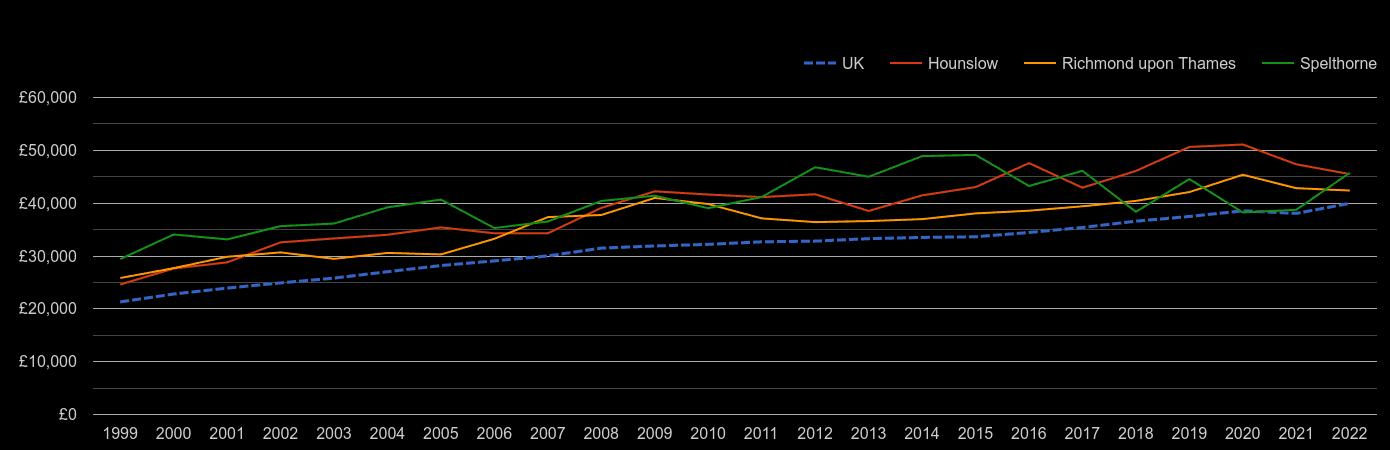Twickenham average salary by year