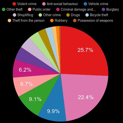 Twickenham crime statistics