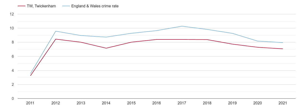Twickenham criminal damage and arson crime rate