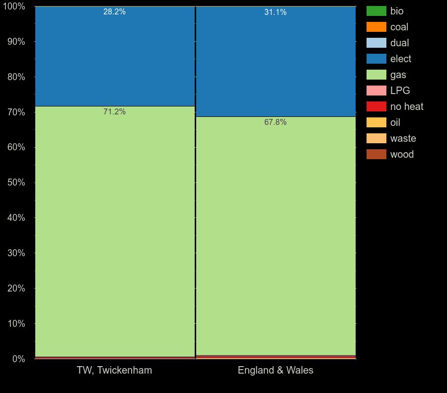 Twickenham flats by main heating fuel