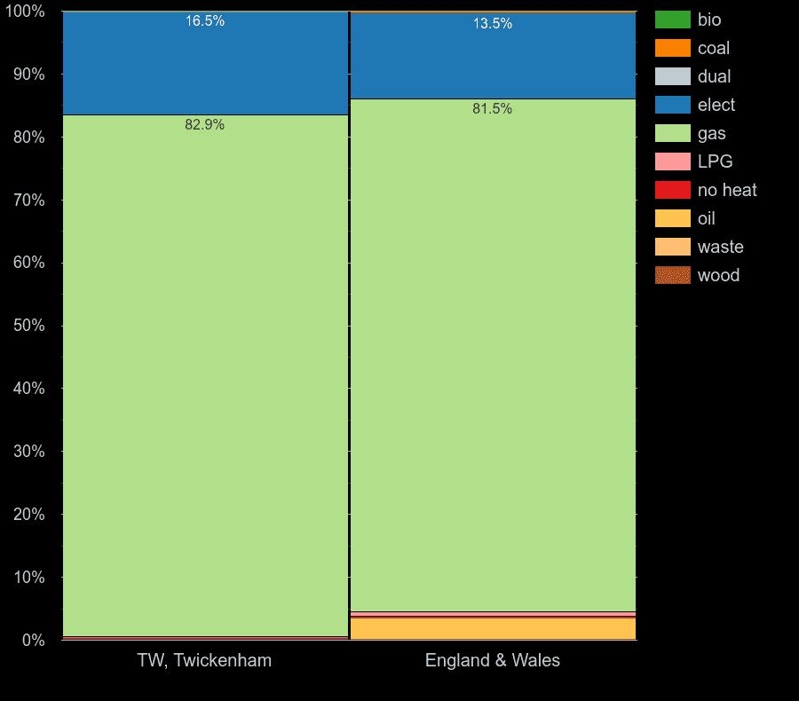 Twickenham homes by main heating fuel