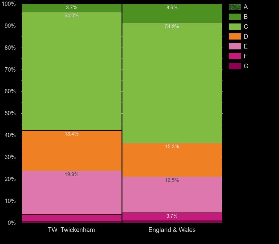 Twickenham houses by energy rating
