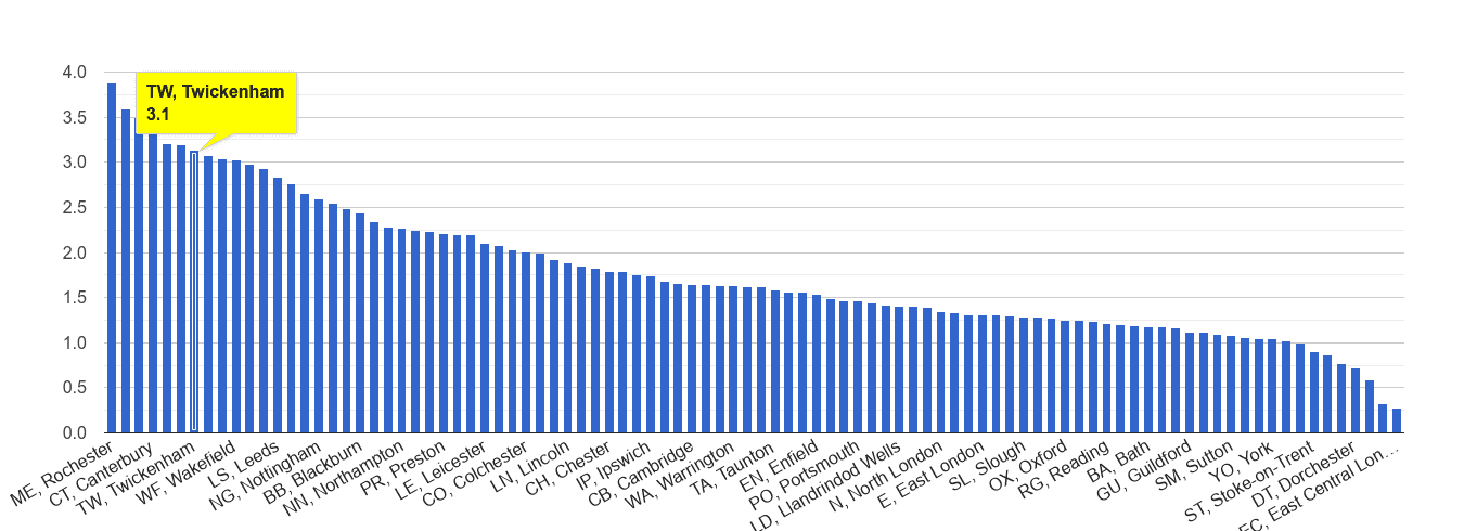 Twickenham other crime rate rank