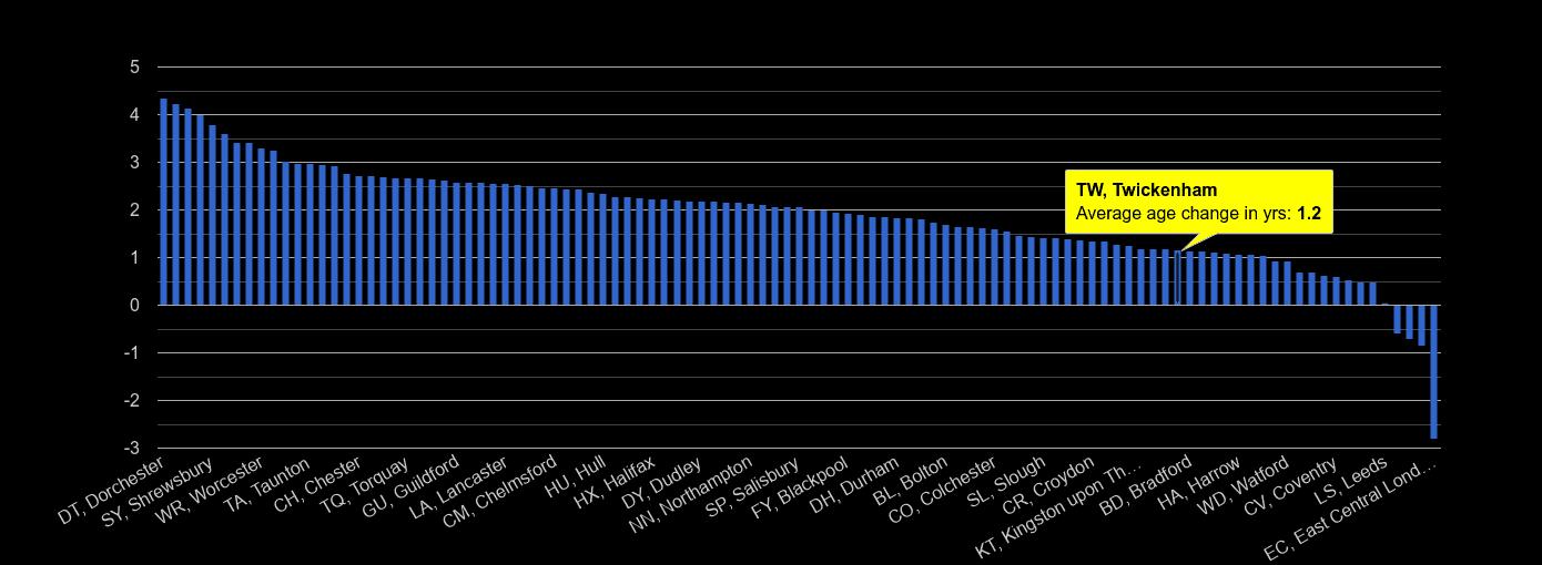 Twickenham population average age change rank by year
