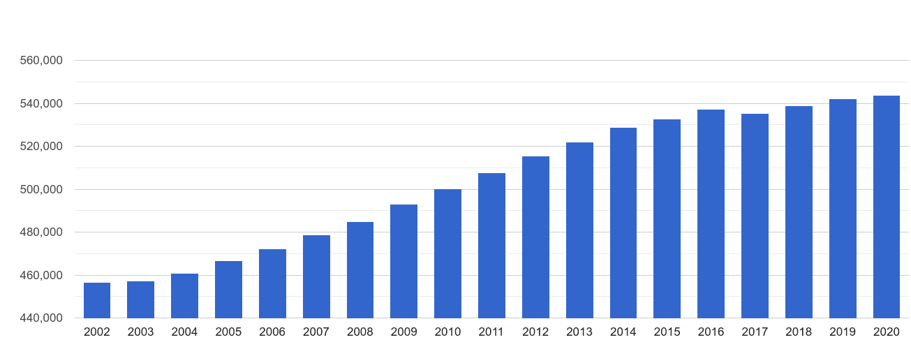 Twickenham population growth