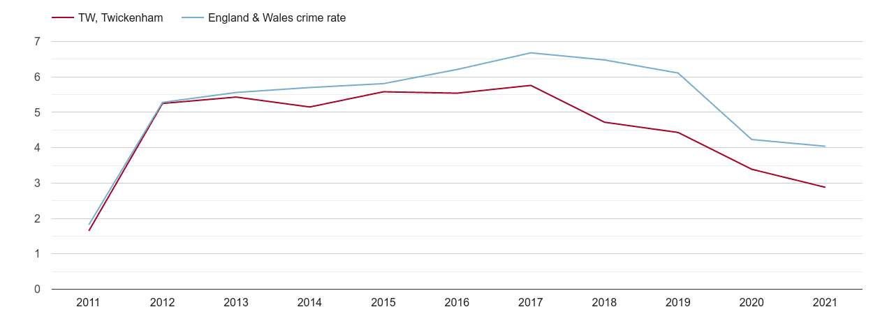 Twickenham shoplifting crime rate