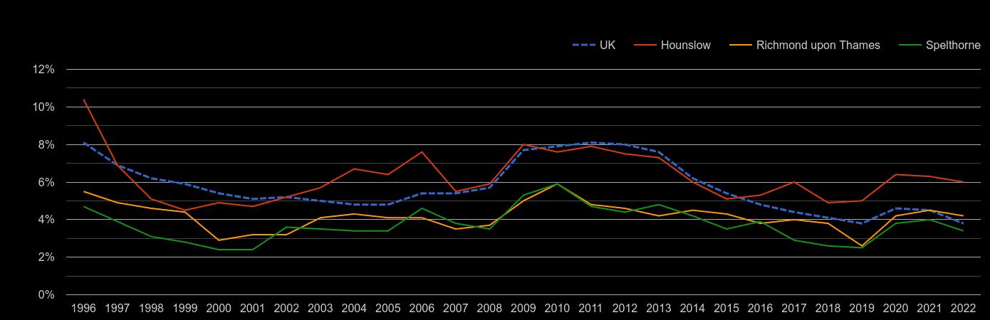 Twickenham unemployment rate by year