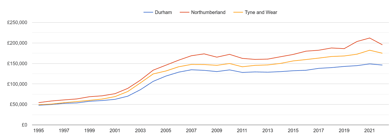 Tyne and Wear house prices and nearby counties