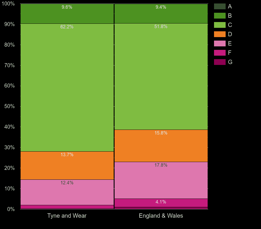 Tyne and Wear houses by energy rating