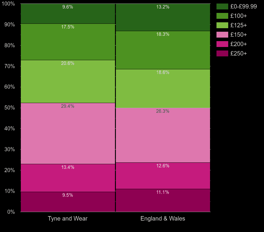Tyne and Wear houses by heating cost per room