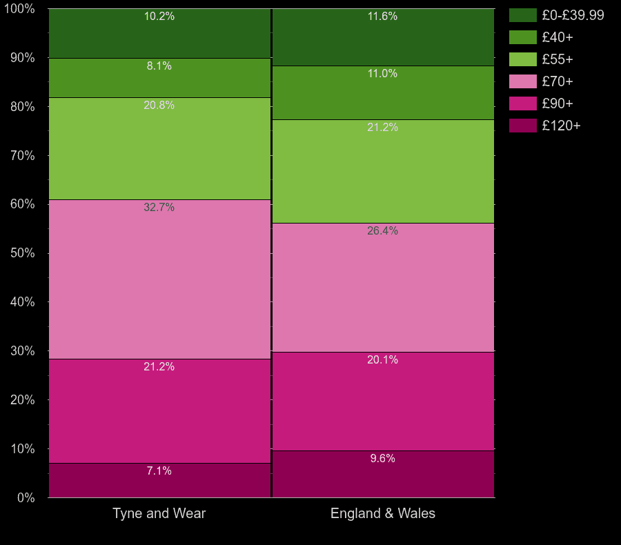 Tyne and Wear houses by heating cost per square meters