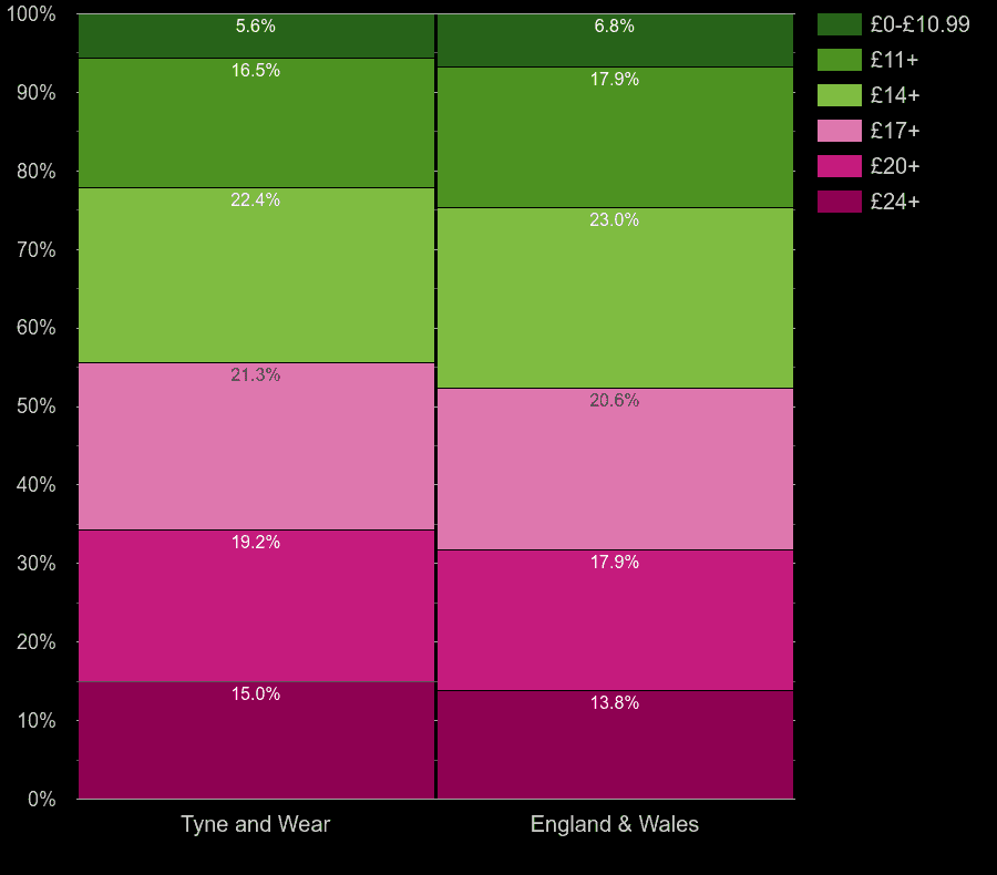 Tyne and Wear houses by lighting cost per room