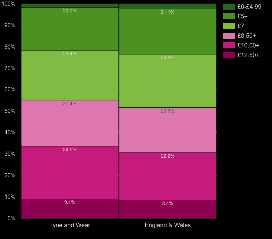 Tyne and Wear houses by lighting cost per square meters