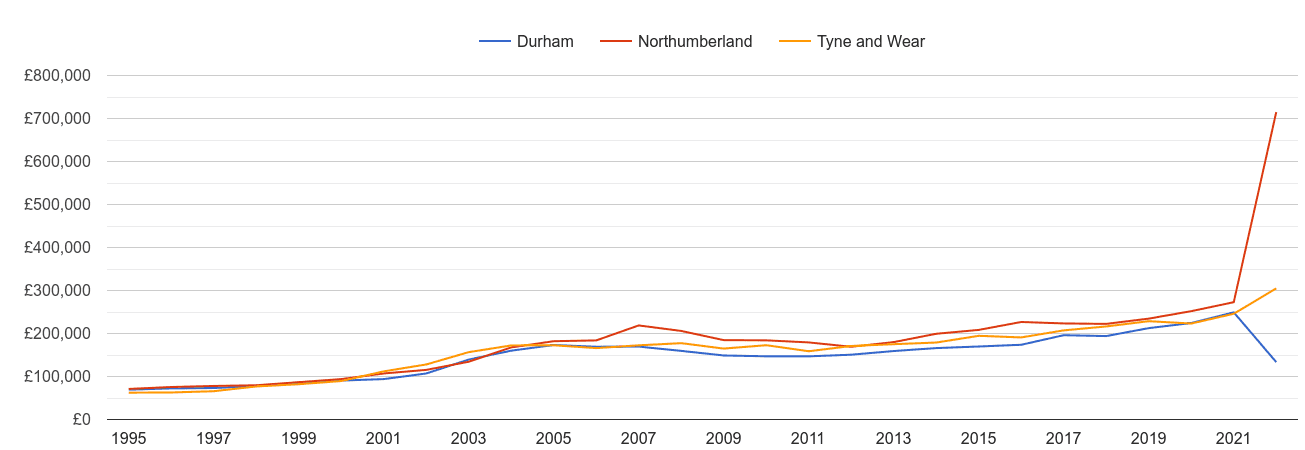 Tyne and Wear new home prices and nearby counties