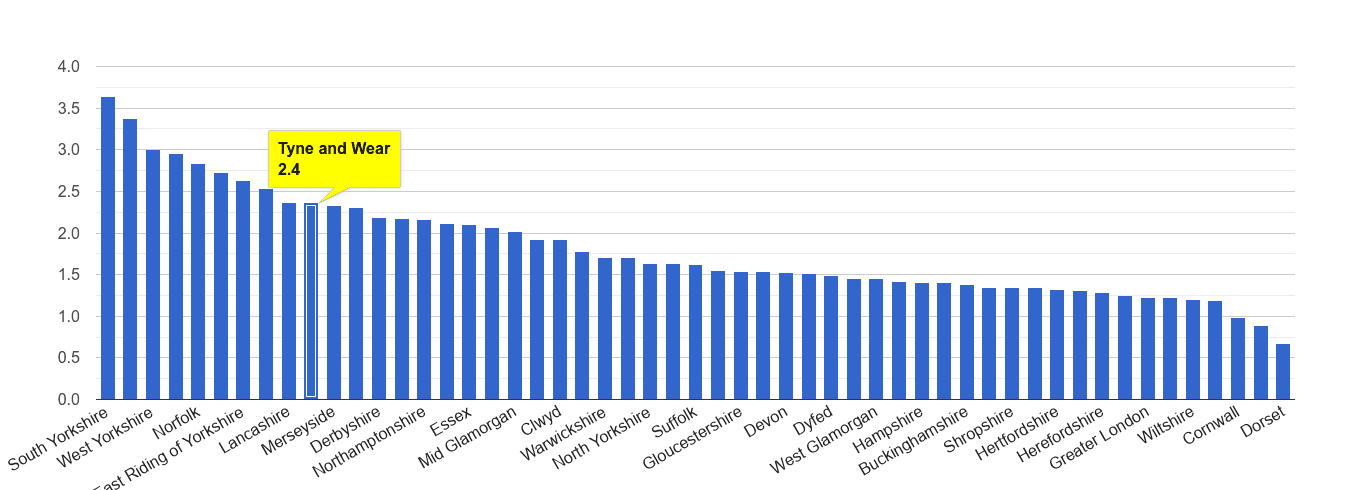Tyne and Wear other crime rate rank