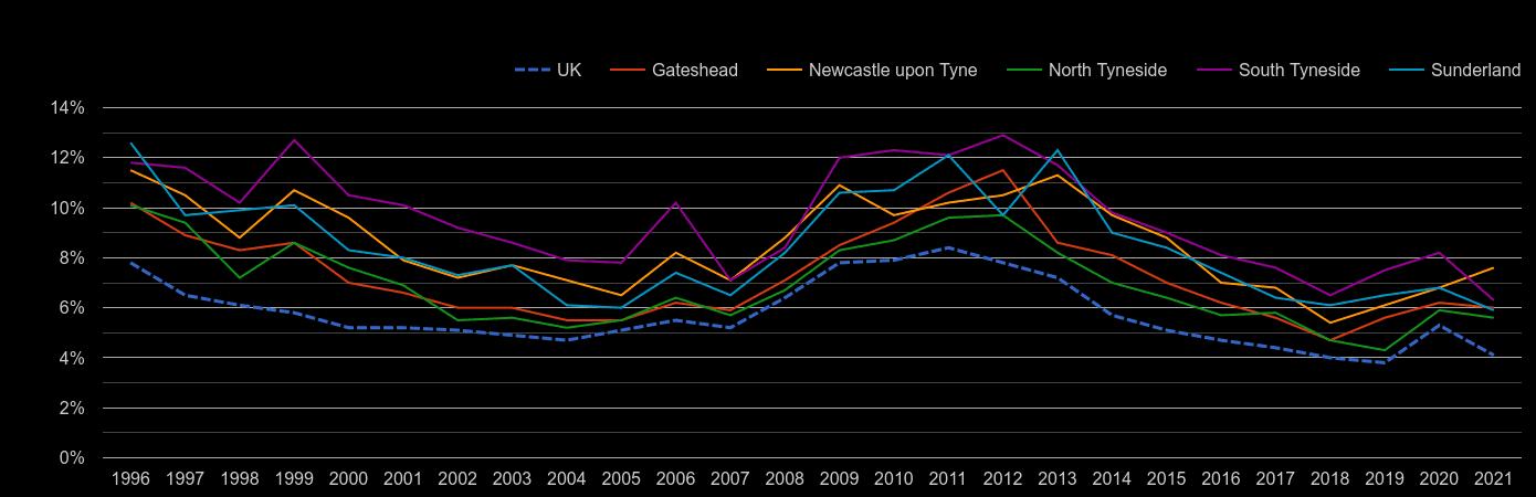 Tyne and Wear unemployment rate by year