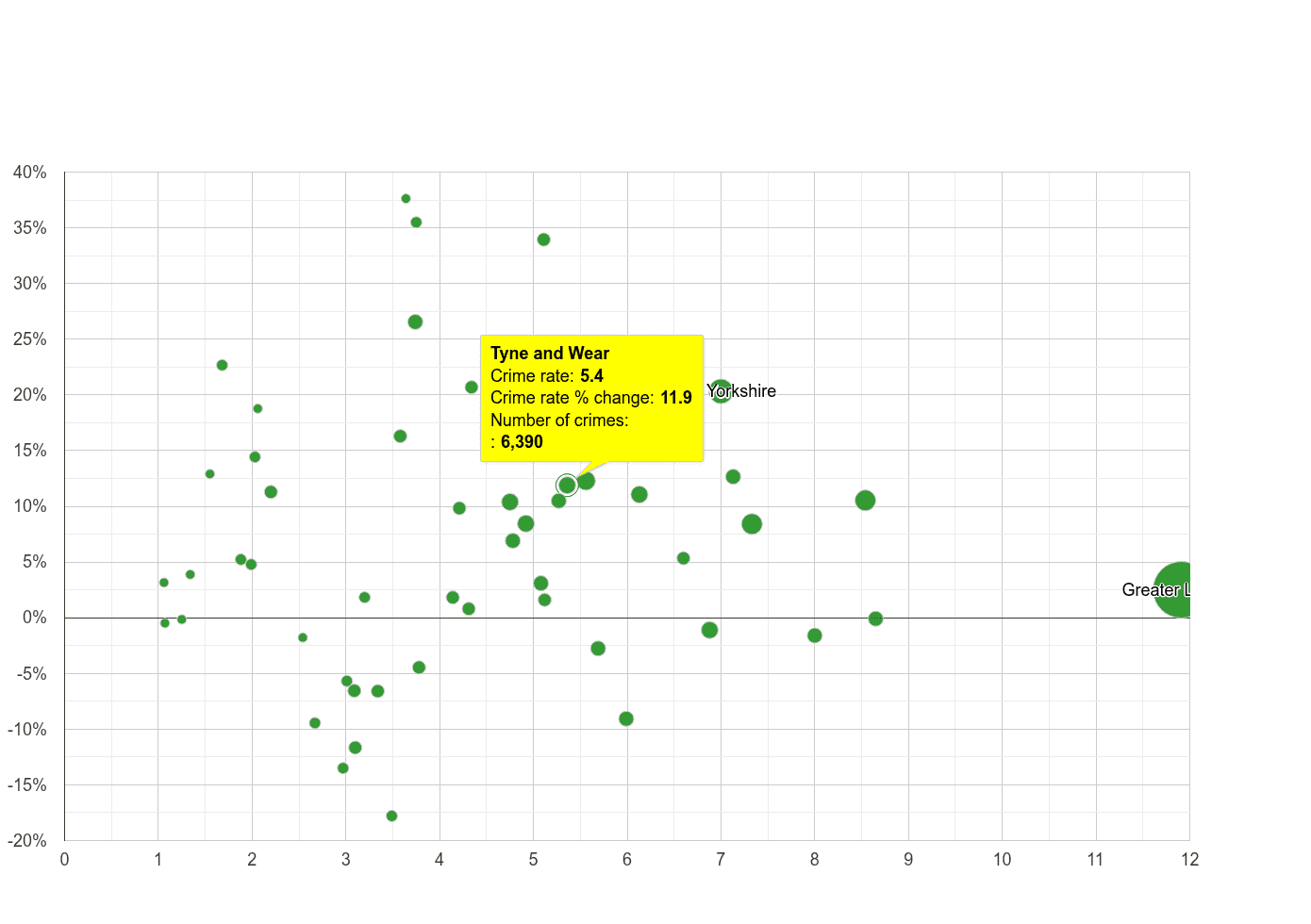 Tyne and Wear vehicle crime rate compared to other counties