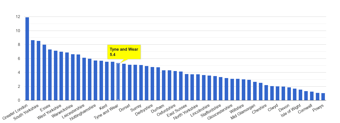 Tyne and Wear vehicle crime rate rank
