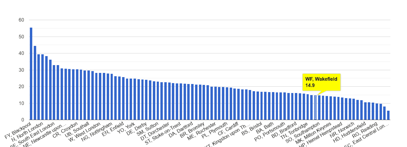 Wakefield antisocial behaviour crime rate rank