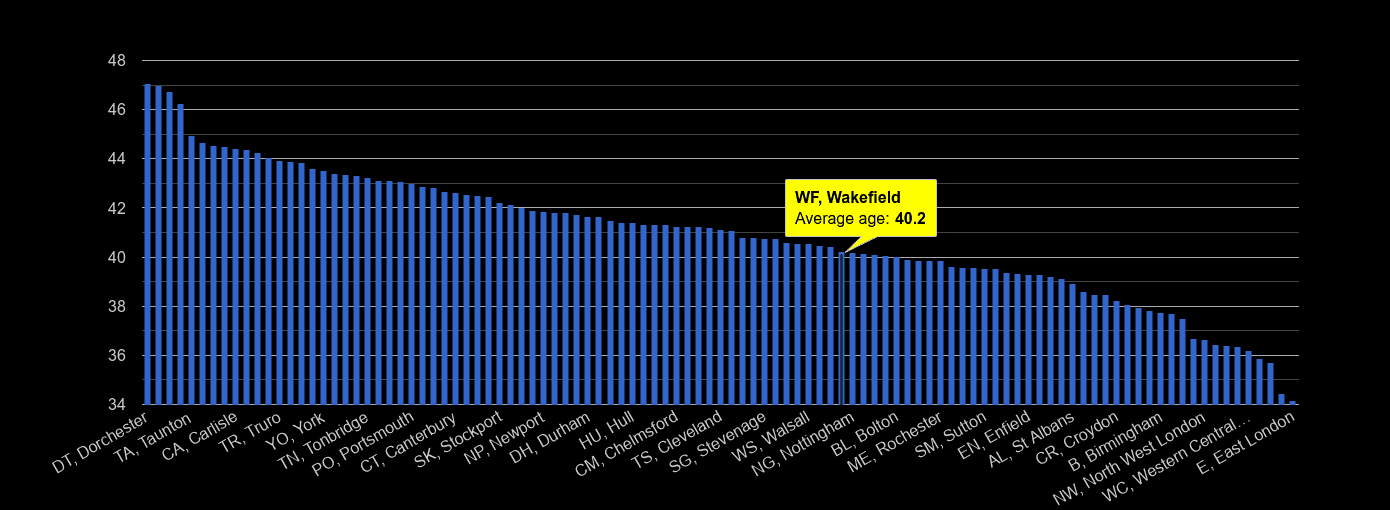 Wakefield average age rank by year