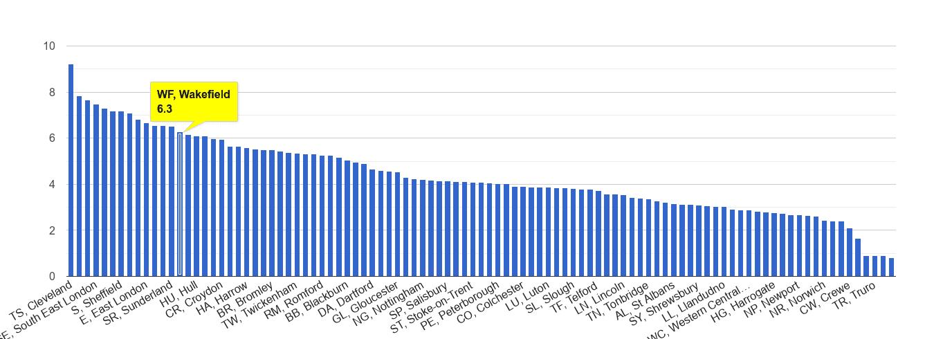 Wakefield burglary crime rate rank