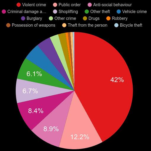 Wakefield crime statistics