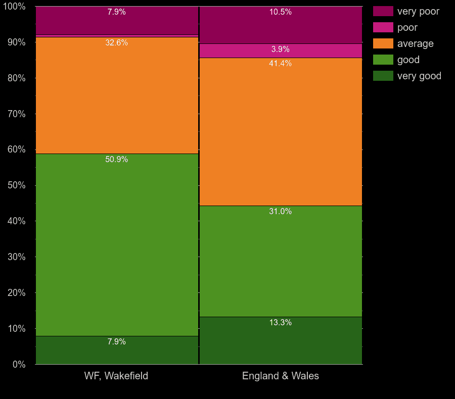 Wakefield flats by windows energy efficiency