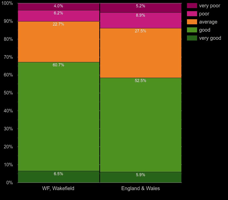 Wakefield homes by main heating control energy efficiency