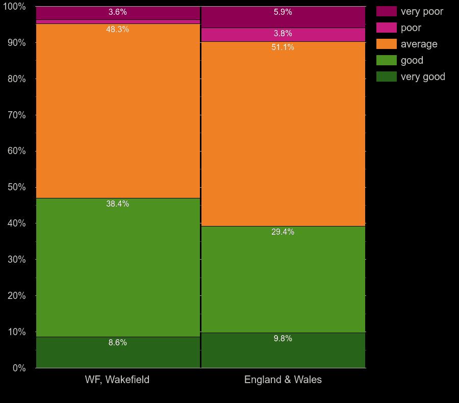 Wakefield homes by windows energy efficiency