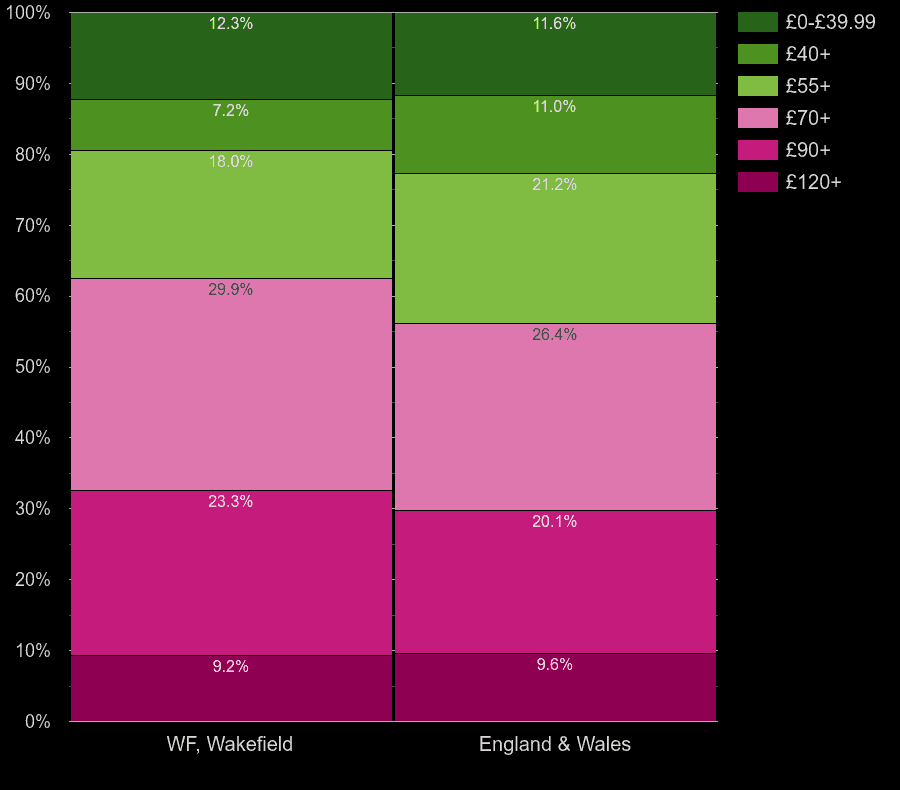 Wakefield houses by heating cost per square meters