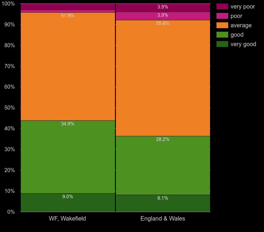 Wakefield houses by windows energy efficiency