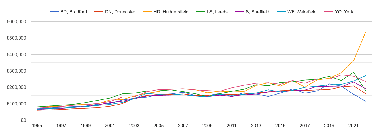 Wakefield new home prices and nearby areas