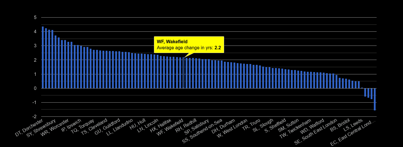 Wakefield population average age change rank by year