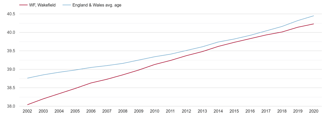 Wakefield population average age by year